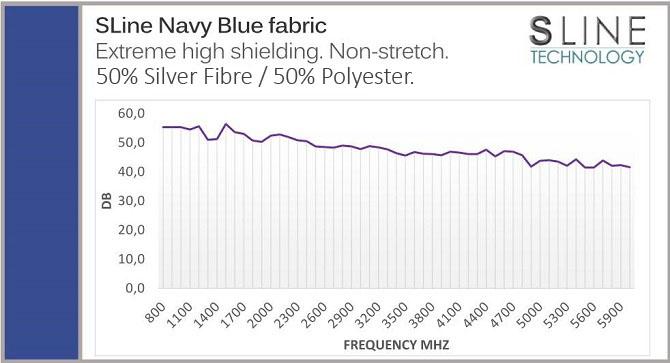 Fabric EMF Protection Level