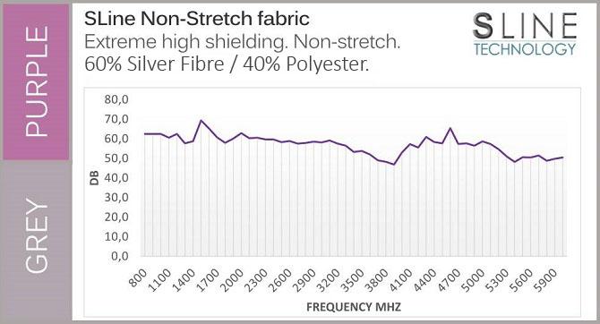 Fabric EMF Shielding Graph