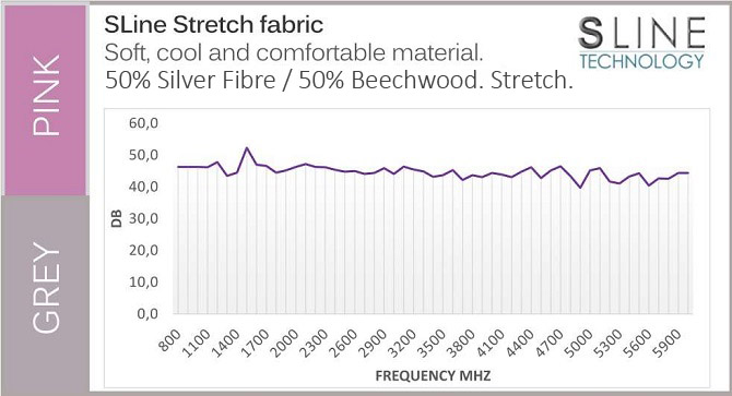 Fabric EMF Protection Graph