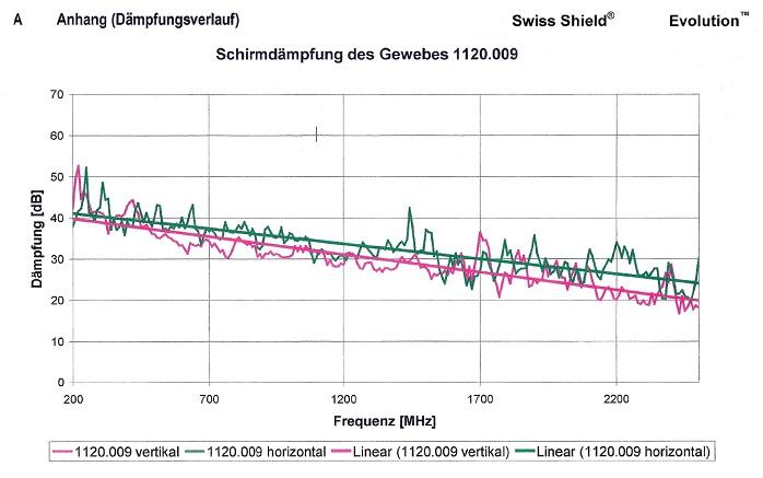 EMF shielding level for Swiss Shield Evolution fabric.