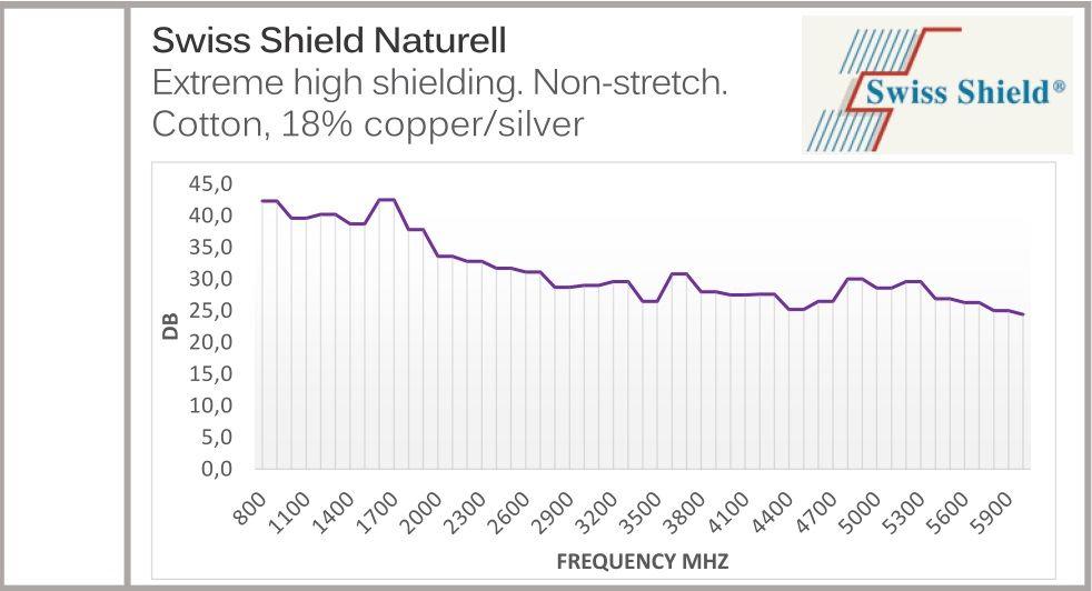 Swiss Shield Naturell fabric EMF shielding figure
