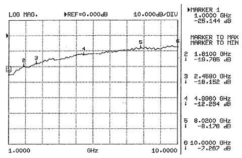 EMF Shielding Graph for Swiss Shield Wear Fabric