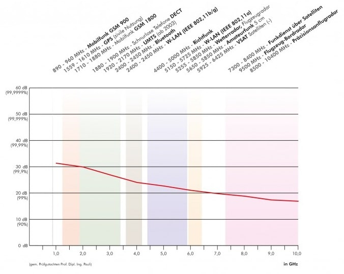 Voile Fabric EMR Shielding Graph
