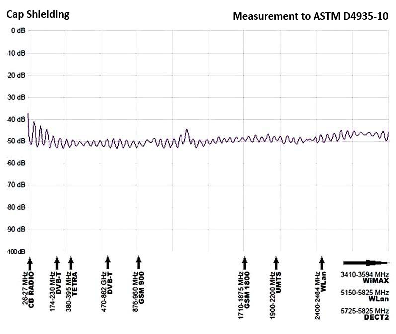 Electromagnetic shielding level graph
