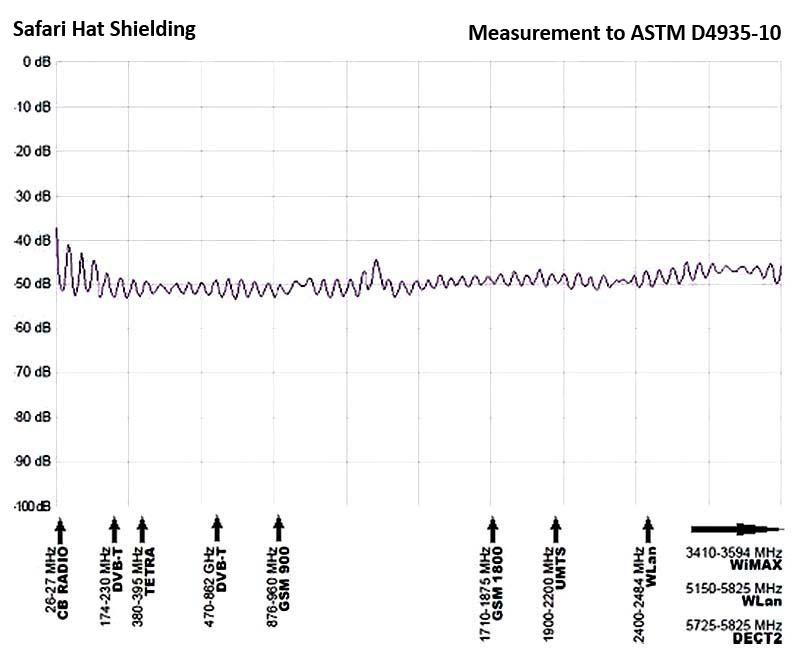 Electromagnetic shielding level graph
