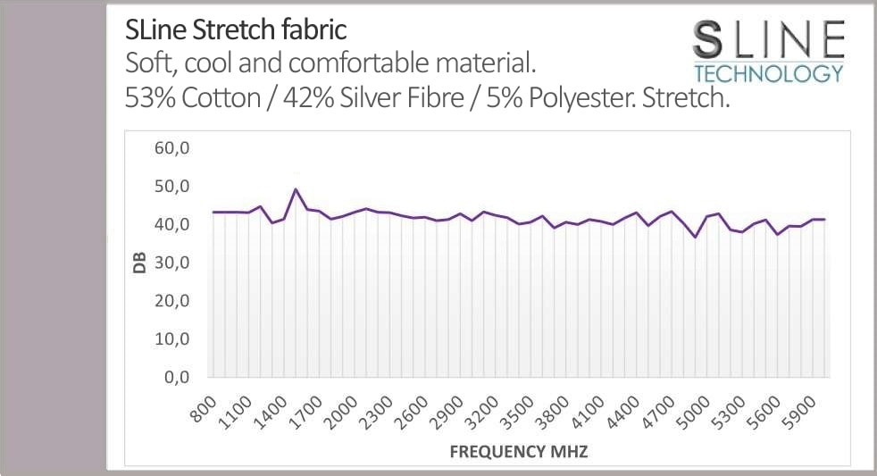 Leblok EMF Shielding Fabric Graph